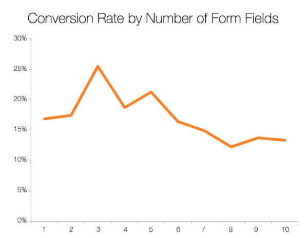 better form conversion: conversion rate by number of fields