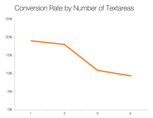 better form conversion: conversion rate by text area fields