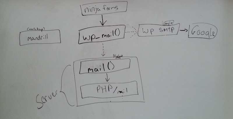 flowchart depicting the life of a WordPress email